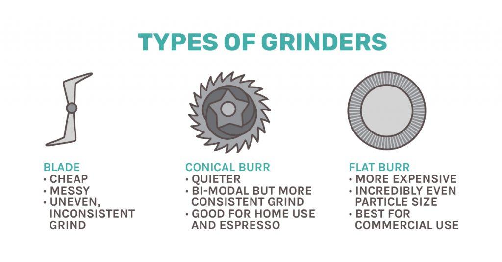 Grinder types