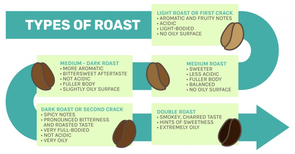 Roasting types explained